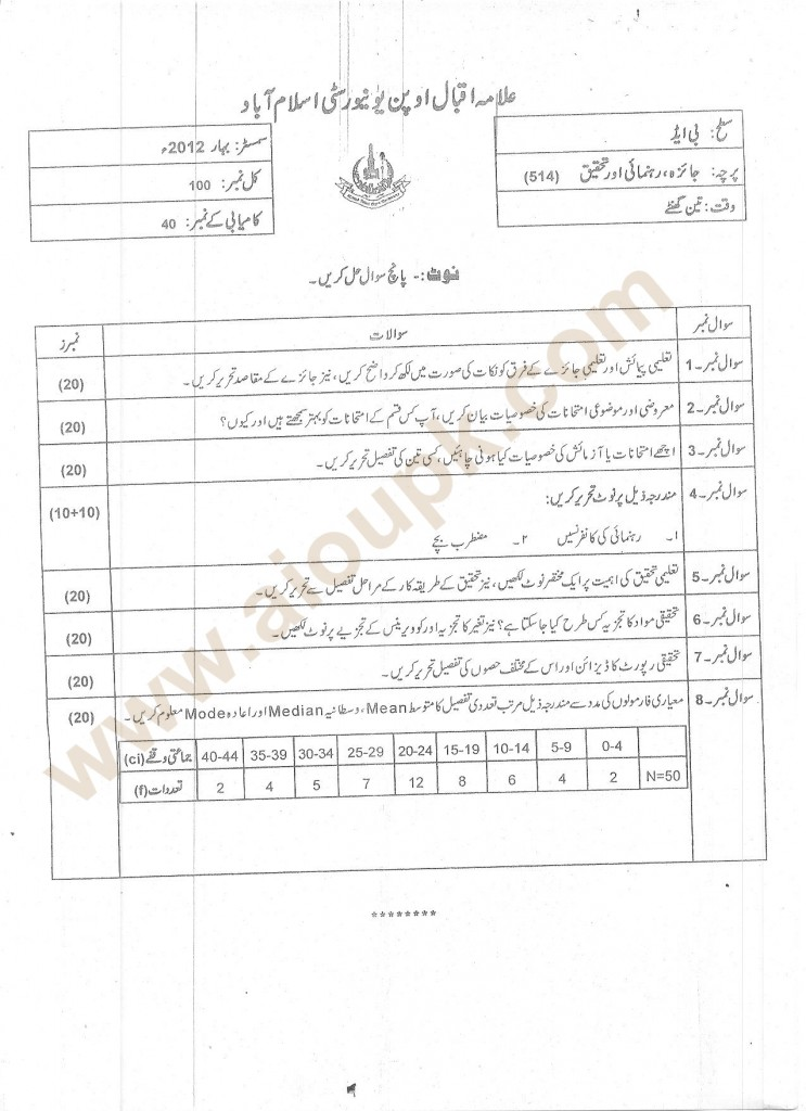 Evaluation Guidance and Research aiou past paper