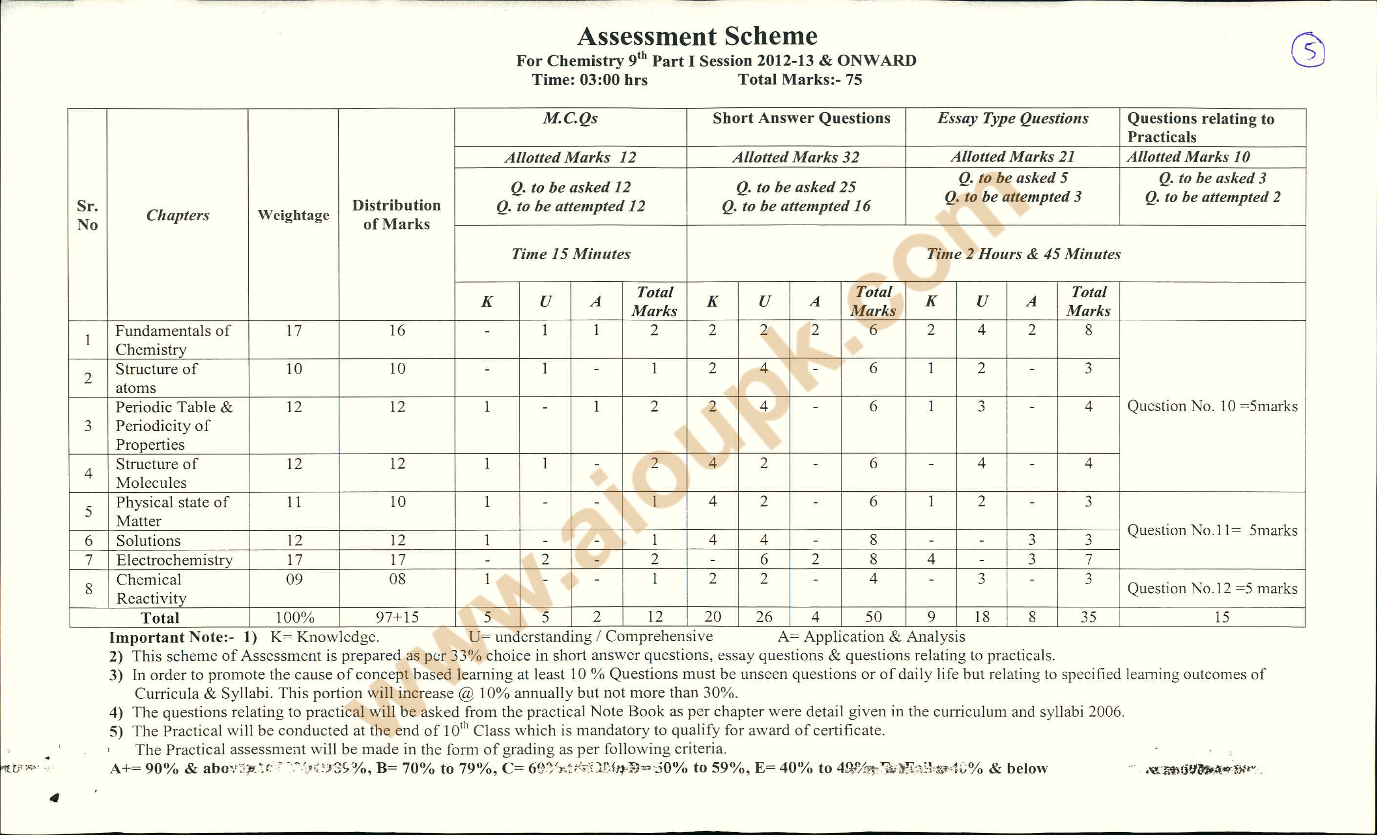 intermediate chemistry model papers 1st year 2nd year ap 1/3 intermediate 1st year chemistry model papers intermediate 1st year chemistry model papers pdf if you want to have a destination search and find the.
